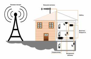 Как усилить сигнал сотовой связи самостоятельно